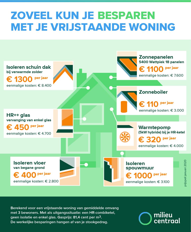 besparen energiekosten huis isoleren