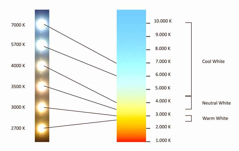halogeen spotjes vervangen led kleurtemperatuur kelvin