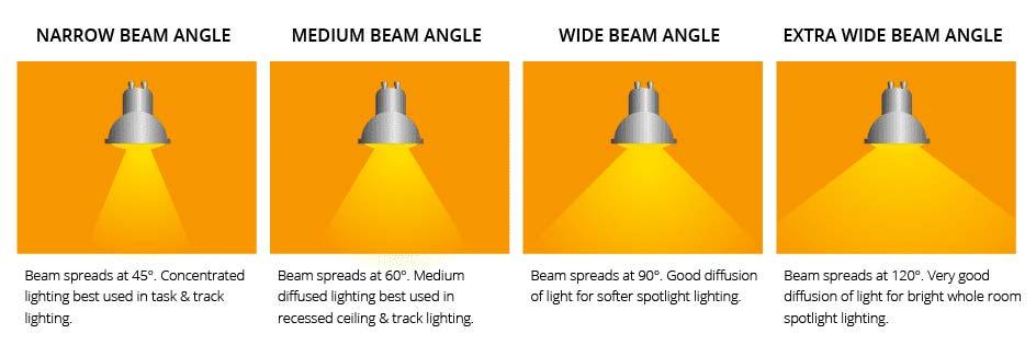 halogeen vervangen led spotjes lichtopening